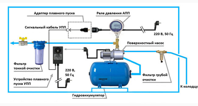 Схема подключение гидроаккумулятора к системе автономного водоснабжения