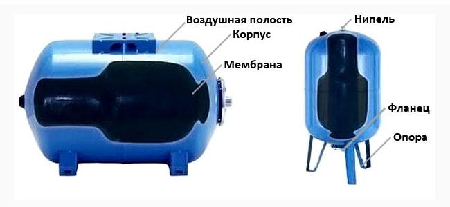 Устройство гидробака